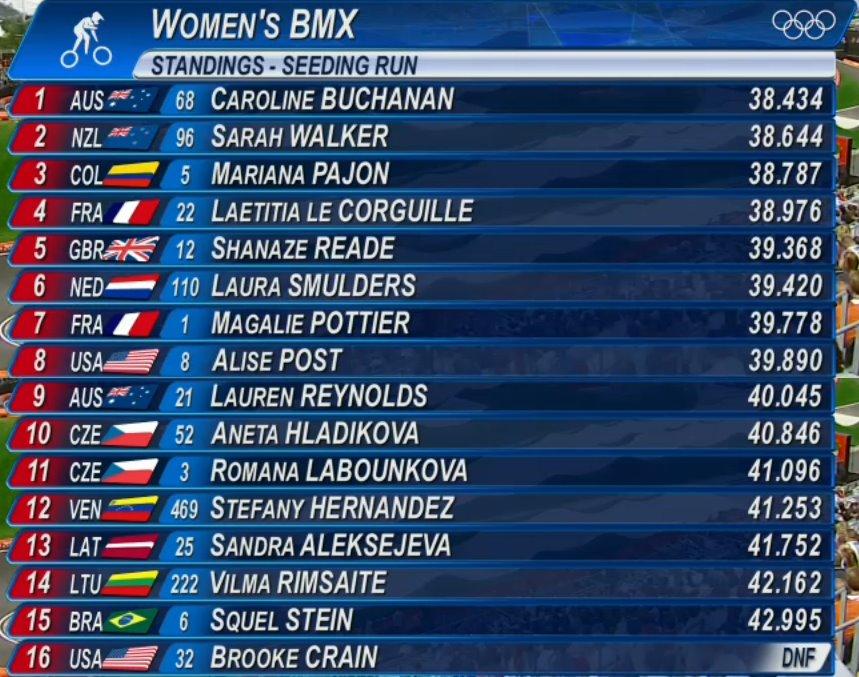 bmx-jeux-olympiques-londres-2012-rslts-tt-women